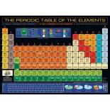 Periodinė elementų lentelė. Mendelejevas